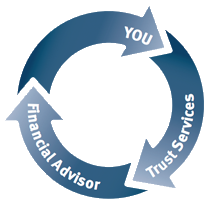 Relationship between you, trust services, and advisors